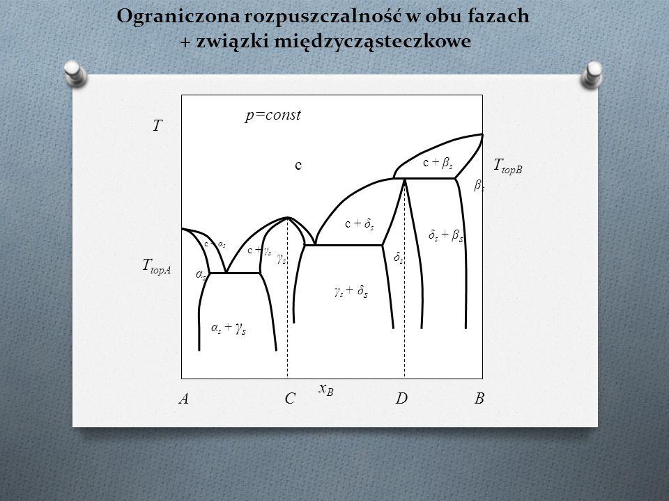Ograniczona rozpuszczalność w obu fazach + związki międzycząsteczkowe c T topA c + α s T p=const xBxB AB T topB αsαs c + δ s CD βsβs γsγs δsδs α s + γ