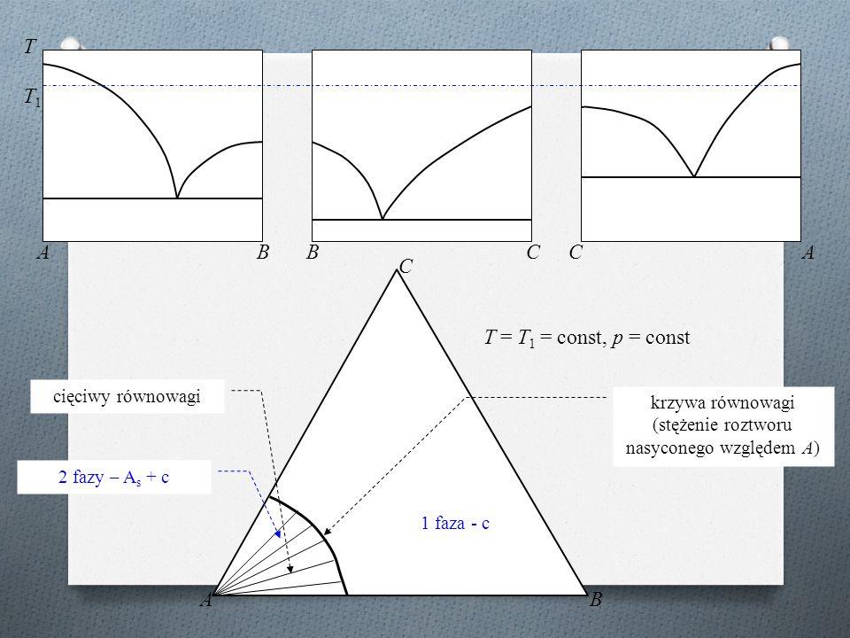 ABBCCA T AB C T1T1 T = T 1 = const, p = const cięciwy równowagi krzywa równowagi (stężenie roztworu nasyconego względem A) 2 fazy – A s + c 1 faza - c