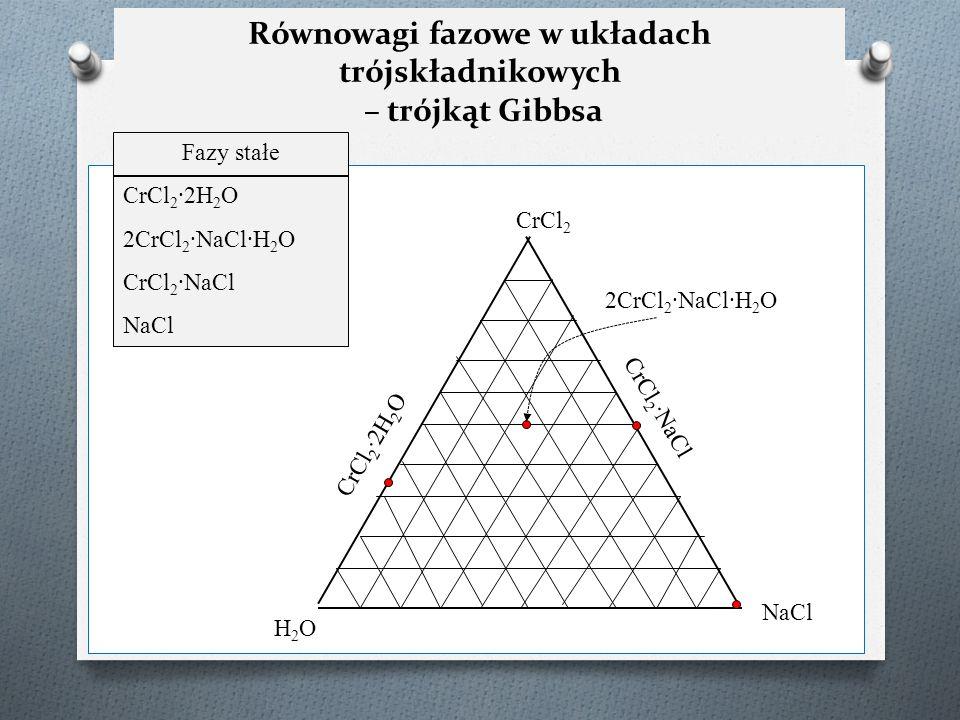 Równowagi fazowe w układach trójskładnikowych – trójkąt Gibbsa H2OH2O NaCl CrCl 2 Fazy stałe CrCl 2 ∙2H 2 O 2CrCl 2 ∙NaCl∙H 2 O CrCl 2 ∙NaCl NaCl CrCl
