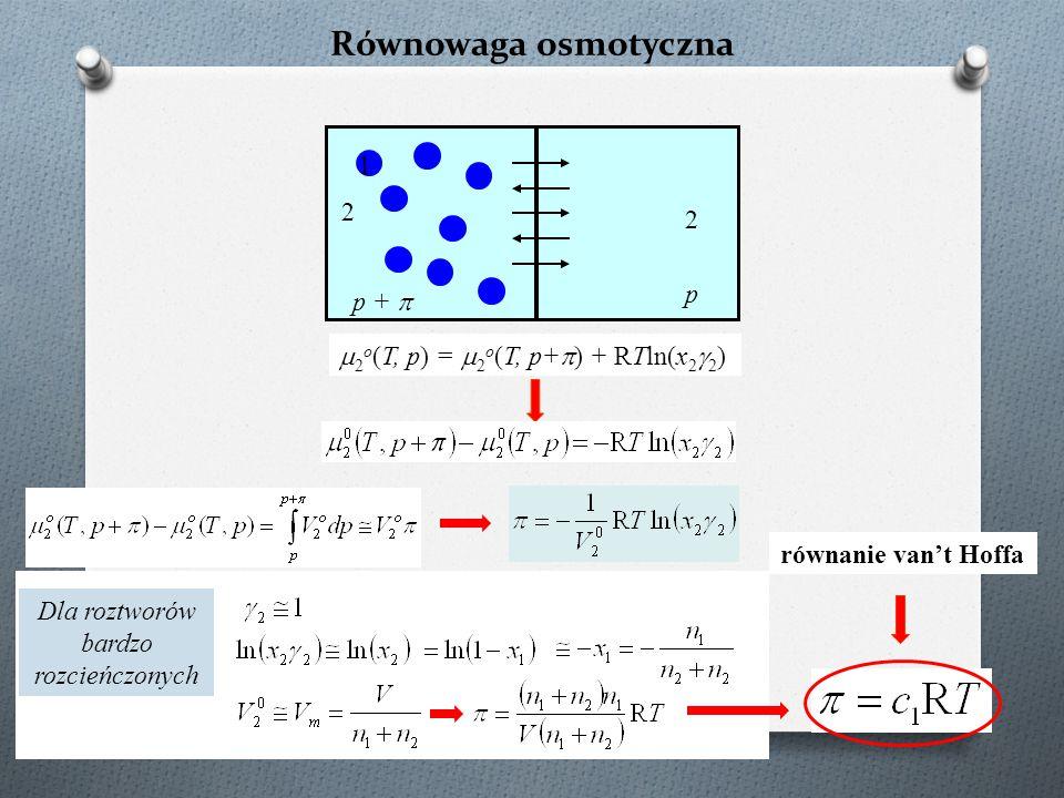 Równowaga osmotyczna 2 2 1  2 o (T, p) =  2 o (T, p+  ) + RTln(x 2  2 ) p +  p równanie van't Hoffa Dla roztworów bardzo rozcieńczonych