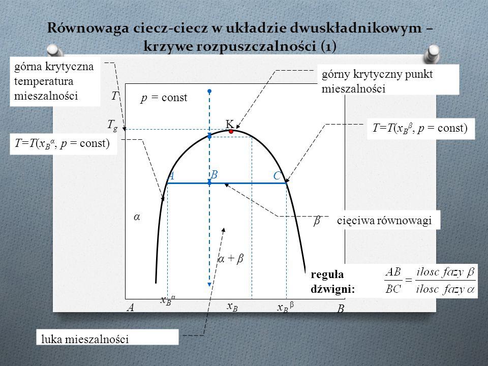 Równowaga ciecz-ciecz w układzie dwuskładnikowym – krzywe rozpuszczalności (1) K α + β T p = const xBxB A B α β T=T(x B α, p = const) T=T(x B β, p = c