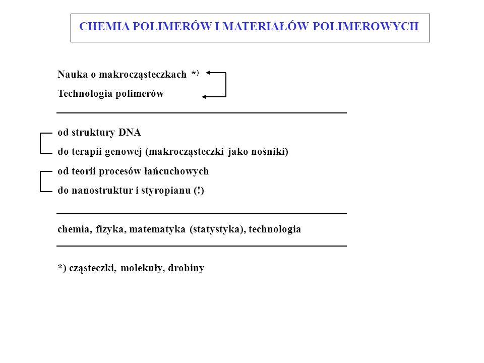 Związek nauki o makrocząsteczkach (polimerach) z innymi dziedzinami nauki i technologii: nauka o MCz /polimerach chemia fizykamedycyna technika biologia biochemia technologia inne np.