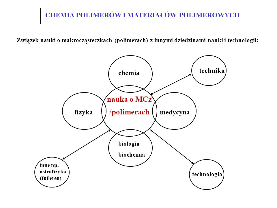 Zużycie materiałów (lata 90-te) w USA (w kg na głowę ludności) Podstawowe materiały Piasek, żwir3000 Biomakrocząsteczki Cement 300 DNA, RNA, TA Stal 750 Polipeptydy Aluminium 15 Polisacharydy Polimery naturalne Drewno 200 Celuloza Papier 350 Bawełna 8 Wełna + jedwab 3 Polimery syntetyczne Tworzywa sztuczne 100 Kauczuk 10 Włókna syntetyczne 20 Beton CHEMIA POLIMERÓW I MATERIAŁÓW POLIMEROWYCH