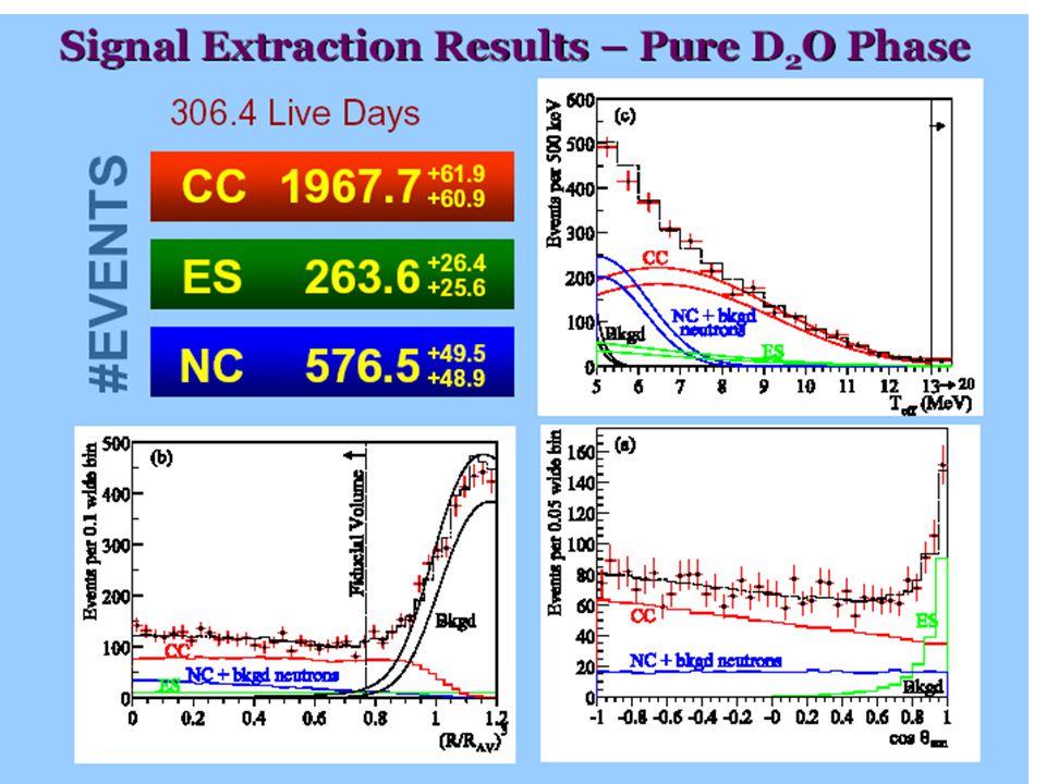 Fizyka cząstek II D. Kiełczewska wykład 4 Detection of neutrons from: With salt