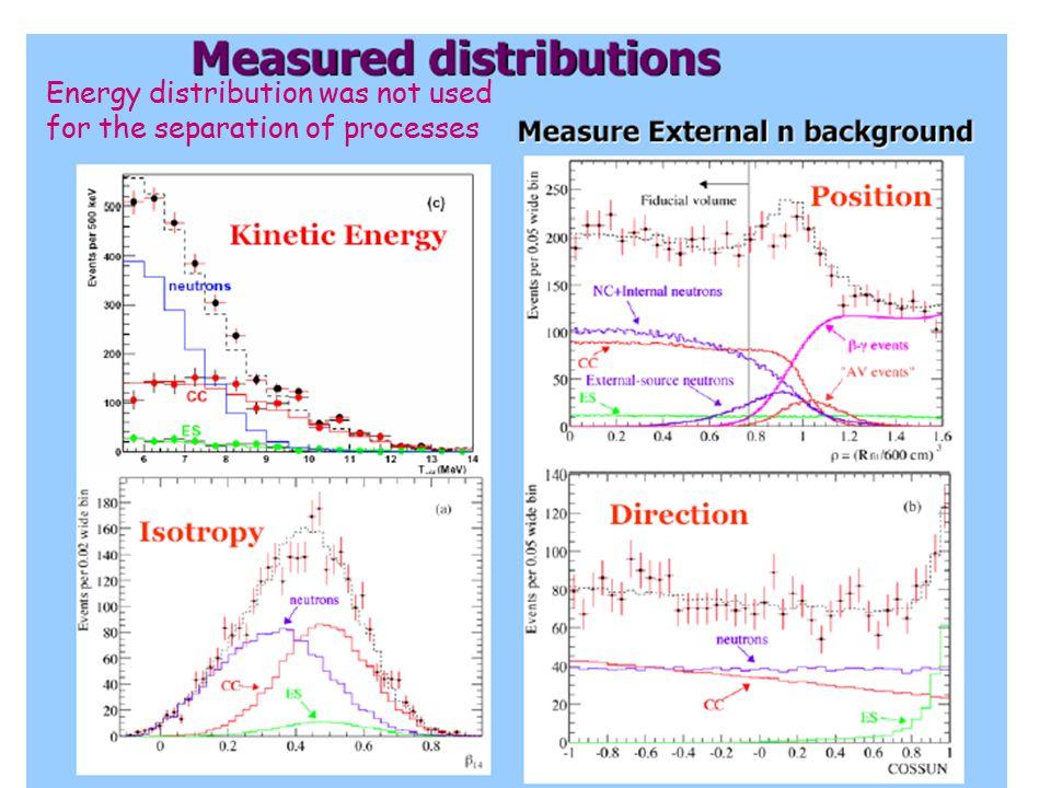 Fizyka cząstek II D. Kiełczewska wykład 4 Results from D2O