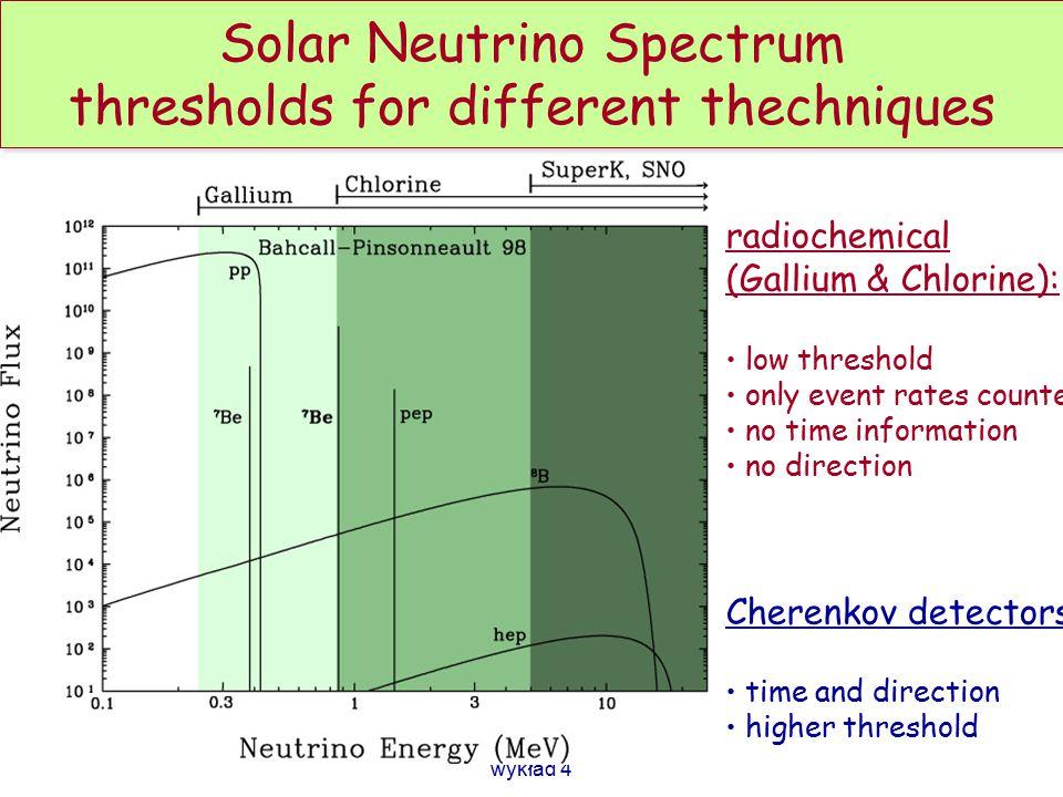 Oscillations of muon neutrinos Looks like   oscillates:..