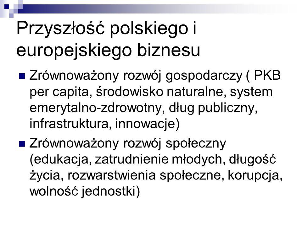 Przyszłość polskiego i europejskiego biznesu Zrównoważony rozwój gospodarczy ( PKB per capita, środowisko naturalne, system emerytalno-zdrowotny, dług publiczny, infrastruktura, innowacje) Zrównoważony rozwój społeczny (edukacja, zatrudnienie młodych, długość życia, rozwarstwienia społeczne, korupcja, wolność jednostki)