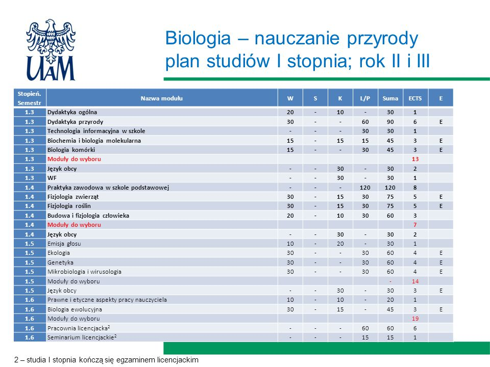 Biologia – nauczanie przyrody plan studiów I stopnia; rok II i III Stopień.