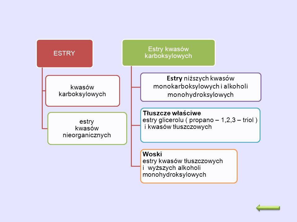 ESTRY kwasów karboksylowych estry kwasów nieorganicznych Estry kwasów karboksylowych Estry niższych kwasów monokarboksylowych i alkoholi monohydroksyl