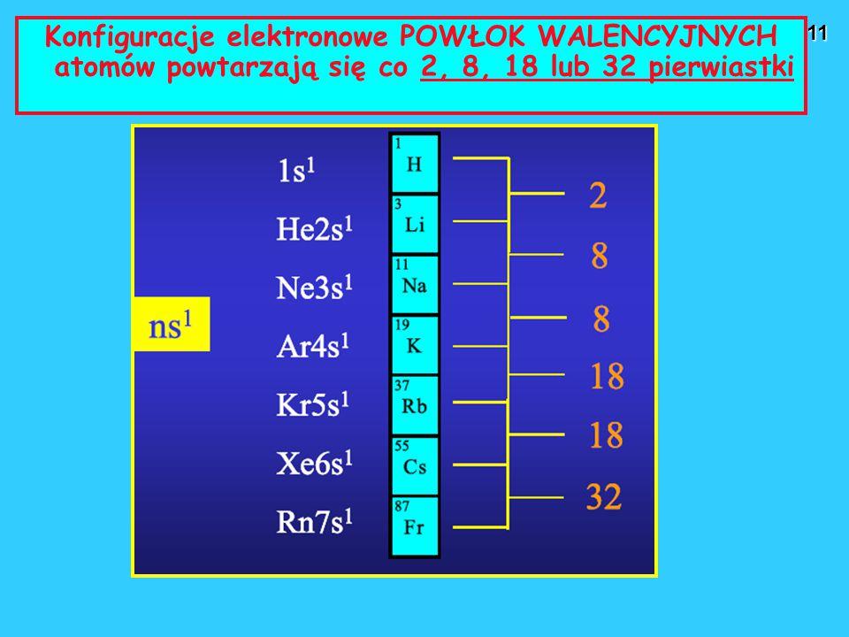 11 Konfiguracje elektronowe POWŁOK WALENCYJNYCH atomów powtarzają się co 2, 8, 18 lub 32 pierwiastki
