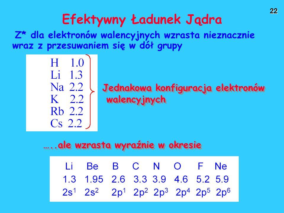 22 Efektywny Ładunek Jądra Z* dla elektronów walencyjnych wzrasta nieznacznie wraz z przesuwaniem się w dół grupy …..ale wzrasta wyraźnie w okresie Jednakowa konfiguracja elektronów walencyjnych Jednakowa konfiguracja elektronów walencyjnych