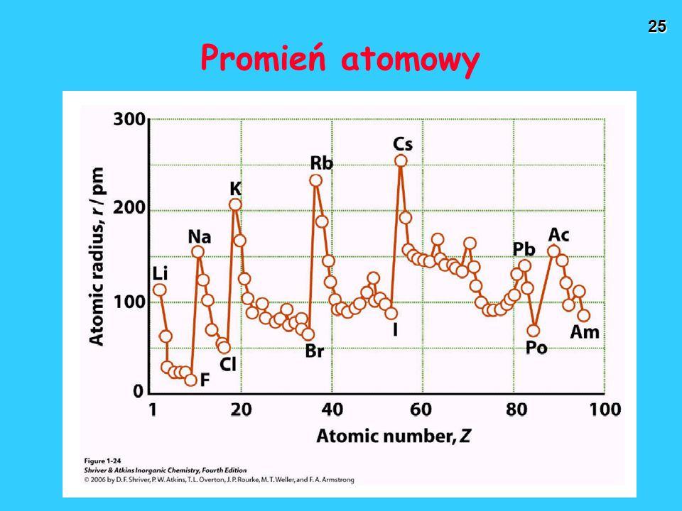25 Promień atomowy