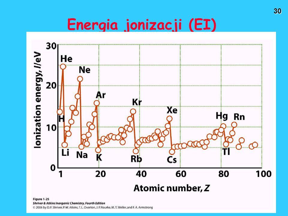 30 Energia jonizacji (EI)