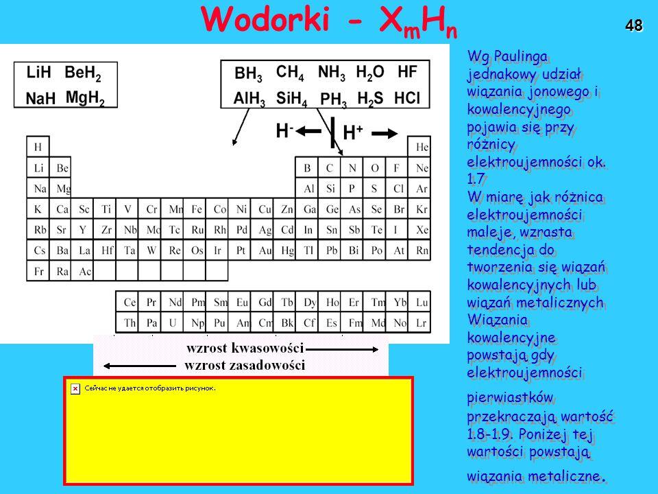 48 Wodorki - X m H n Wg Paulinga jednakowy udział wiązania jonowego i kowalencyjnego pojawia się przy różnicy elektroujemności ok. 1.7 W miarę jak róż