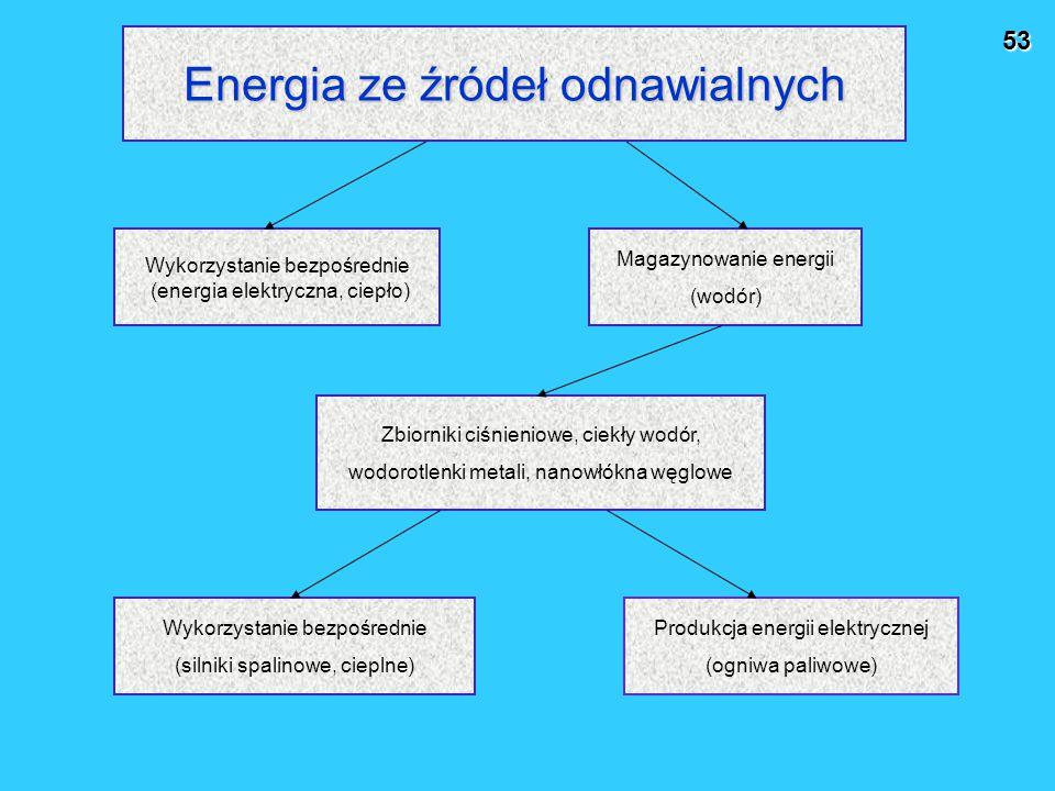 53 Wykorzystanie bezpośrednie (energia elektryczna, ciepło) Magazynowanie energii (wodór) Zbiorniki ciśnieniowe, ciekły wodór, wodorotlenki metali, nanowłókna węglowe Wykorzystanie bezpośrednie (silniki spalinowe, cieplne) Produkcja energii elektrycznej (ogniwa paliwowe) Energia ze źródeł odnawialnych