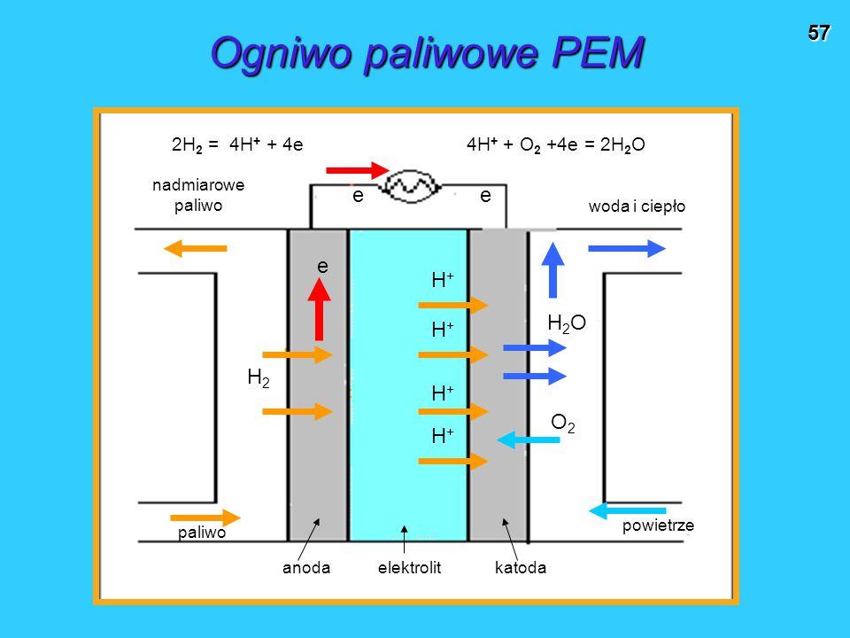57 Ogniwo paliwowe PEM nadmiarowe paliwo woda i ciepło paliwo powietrze H2H2 O2O2 H2OH2O H+H+ H+H+ H+H+ H+H+ e ee anoda elektrolit katoda 2H 2 = 4H +