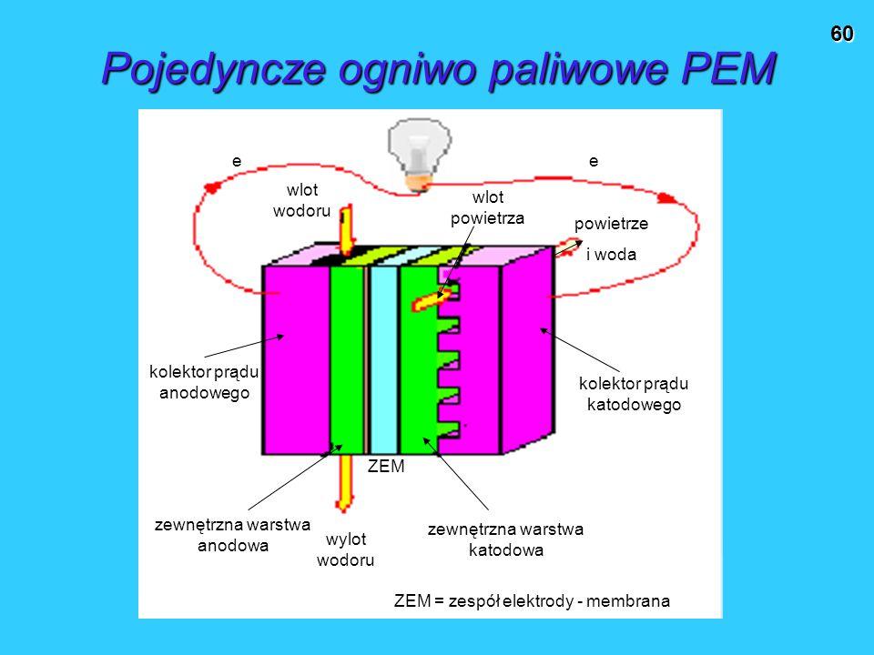60 Pojedyncze ogniwo paliwowe PEM kolektor prądu anodowego kolektor prądu katodowego wlot wodoru powietrze i woda wlot powietrza zewnętrzna warstwa anodowa zewnętrzna warstwa katodowa wylot wodoru ZEM ZEM = zespół elektrody - membrana ee