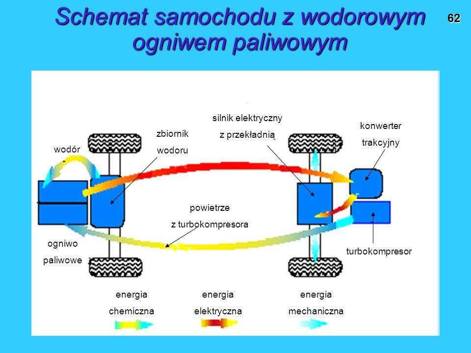 62 Schemat samochodu z wodorowym ogniwem paliwowym wodór zbiornik wodoru energia chemiczna energia mechaniczna energia elektryczna powietrze z turbokompresora ogniwo paliwowe turbokompresor konwerter trakcyjny silnik elektryczny z przekładnią