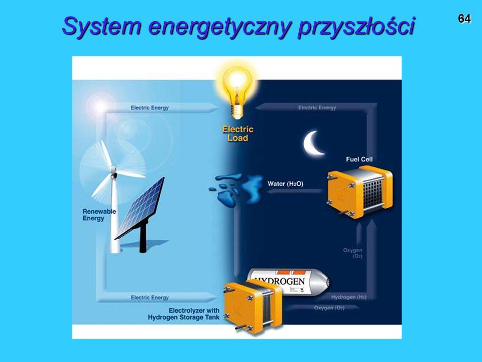 64 System energetyczny przyszłości