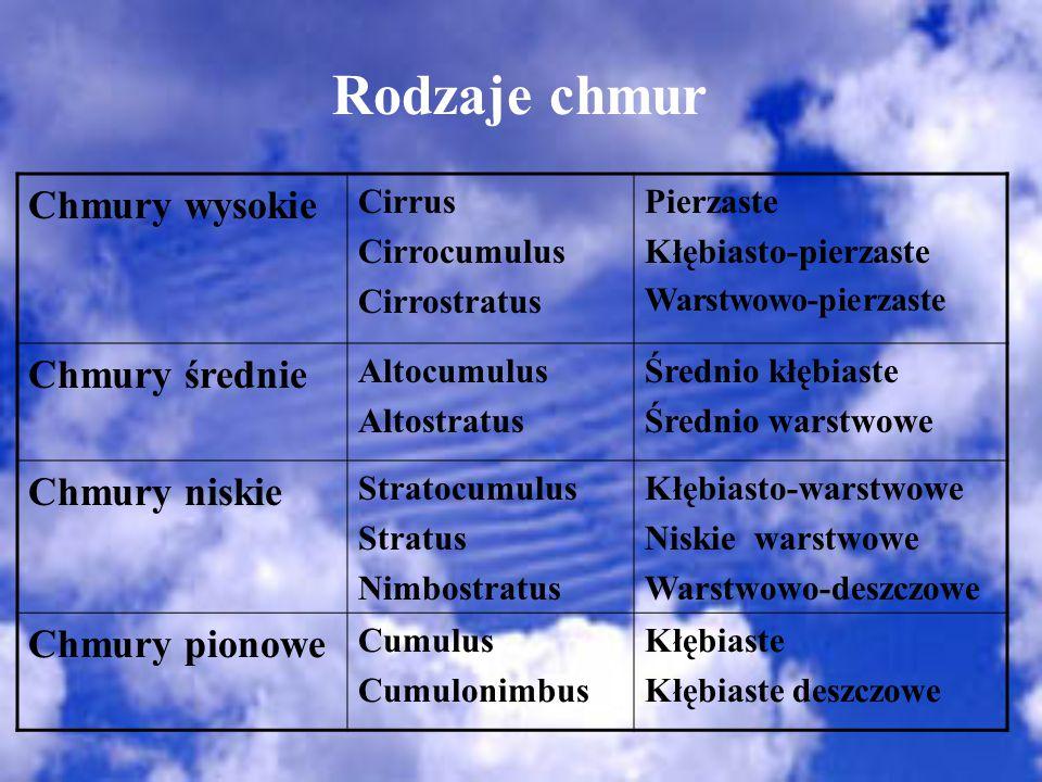 Rodzaje chmur Chmury wysokie Cirrus Cirrocumulus Cirrostratus Pierzaste Kłębiasto-pierzaste Warstwowo-pierzaste Chmury średnie Altocumulus Altostratus