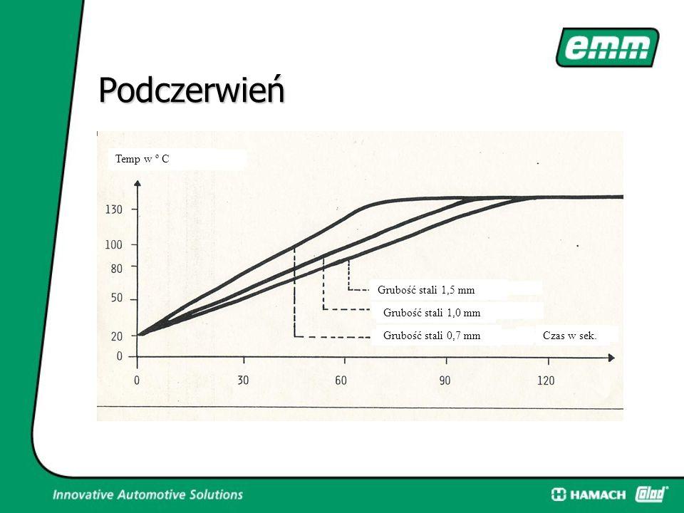 Podczerwień  Promiennik do suszenia szpachli, gruntów, podkładów i lakierów nawierzchniowych Dane techniczne: Napięcie: 230 V Moc: 2500 W (2X1250) Ilość grzałek: 2\ Podczerwień halogenowa Włącznik czasowy: 0 – 60 min.