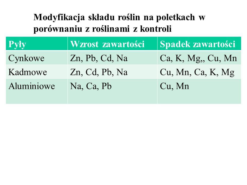 Modyfikacja składu roślin na poletkach w porównaniu z roślinami z kontroli PyłyWzrost zawartościSpadek zawartości CynkoweZn, Pb, Cd, NaCa, K, Mg,, Cu, Mn KadmoweZn, Cd, Pb, NaCu, Mn, Ca, K, Mg AluminioweNa, Ca, PbCu, Mn