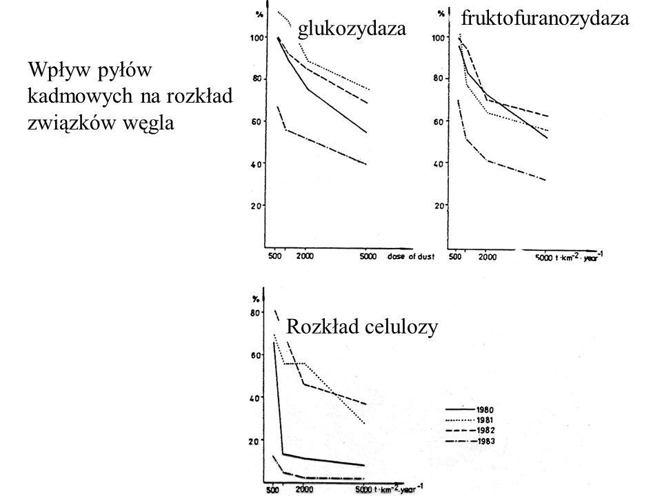Wpływ pyłów kadmowych na rozkład związków węgla glukozydaza fruktofuranozydaza Rozkład celulozy