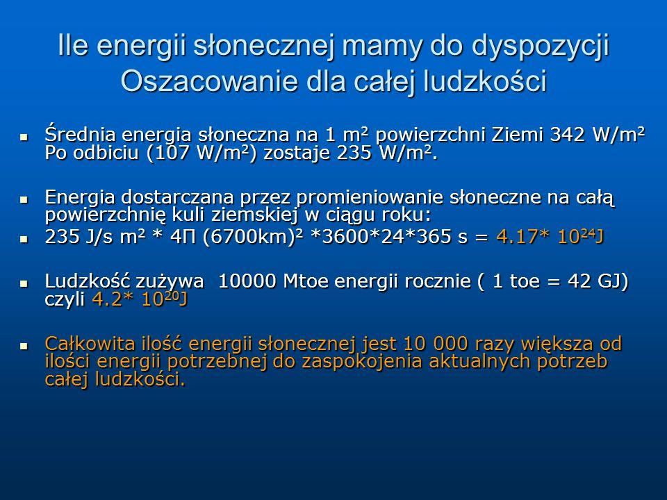 Ile energii słonecznej mamy do dyspozycji Oszacowanie dla całej ludzkości Średnia energia słoneczna na 1 m 2 powierzchni Ziemi 342 W/m 2 Po odbiciu (1