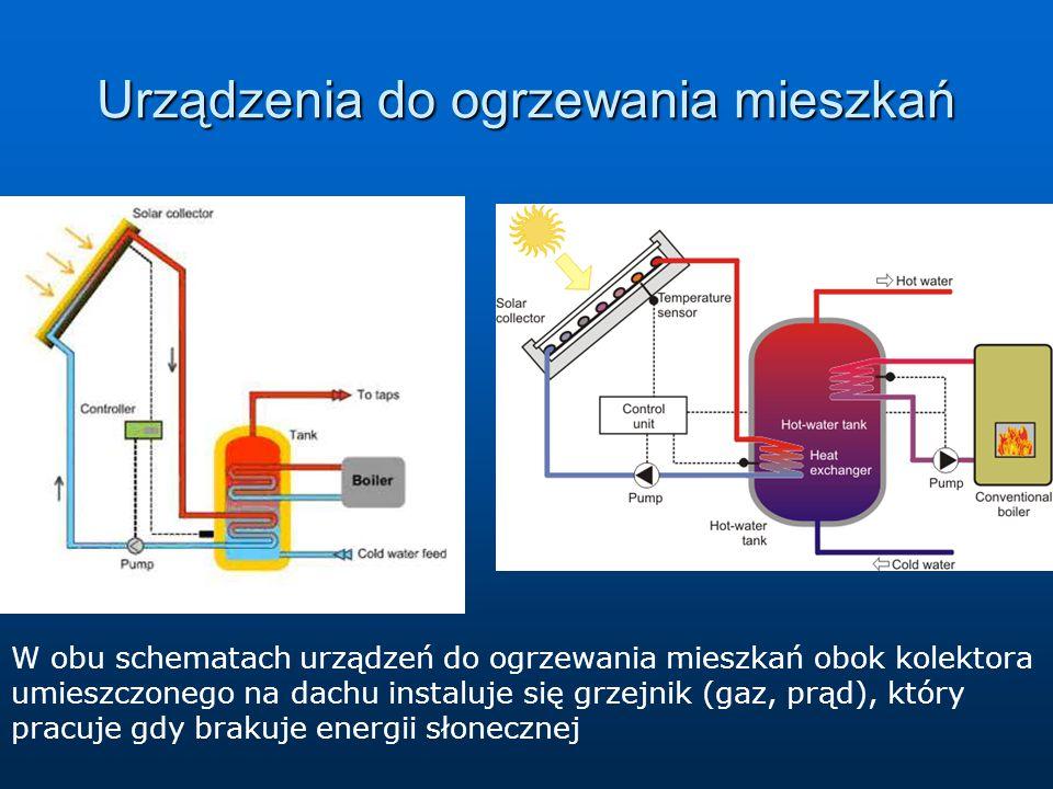 Urządzenia do ogrzewania mieszkań W obu schematach urządzeń do ogrzewania mieszkań obok kolektora umieszczonego na dachu instaluje się grzejnik (gaz,