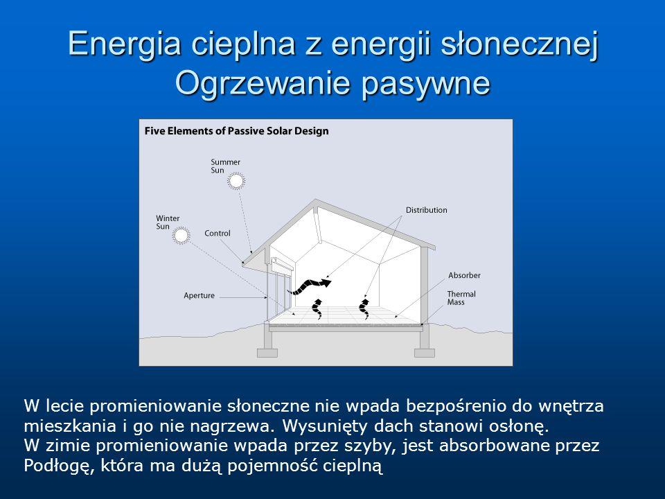 Energia cieplna z energii słonecznej Ogrzewanie pasywne W lecie promieniowanie słoneczne nie wpada bezpośrenio do wnętrza mieszkania i go nie nagrzewa