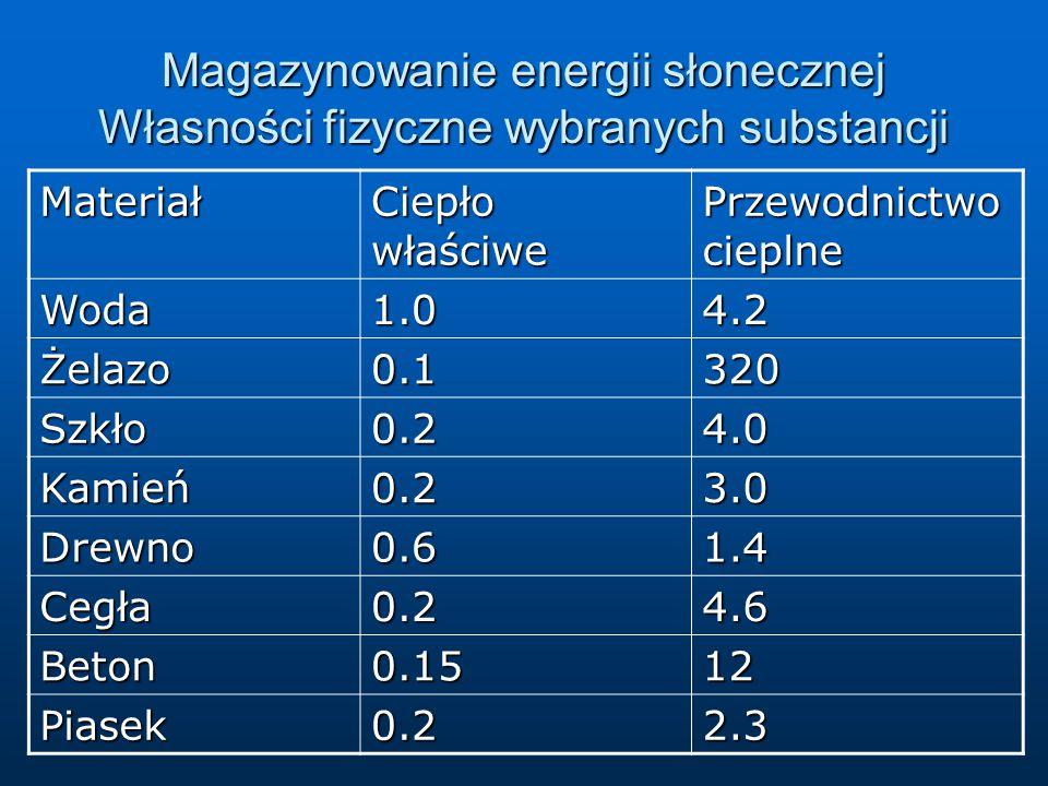Magazynowanie energii słonecznej Własności fizyczne wybranych substancji Materiał Ciepło właściwe Przewodnictwo cieplne Woda1.04.2 Żelazo0.1320 Szkło0