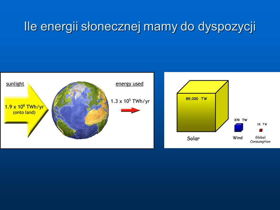 Przyjmijmy, że w Polsce energia słoneczna absorbowana przez 1 m 2 powierzchni w ciągu roku to 900-1000 kWh.