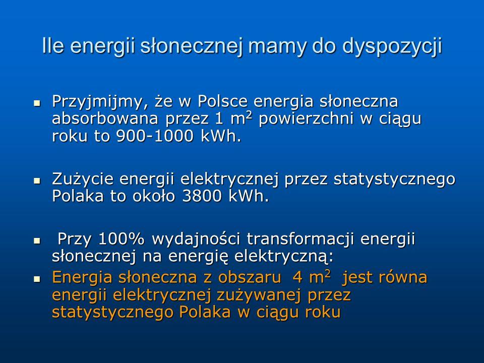 Przyjmijmy, że w Polsce energia słoneczna absorbowana przez 1 m 2 powierzchni w ciągu roku to 900-1000 kWh. Przyjmijmy, że w Polsce energia słoneczna