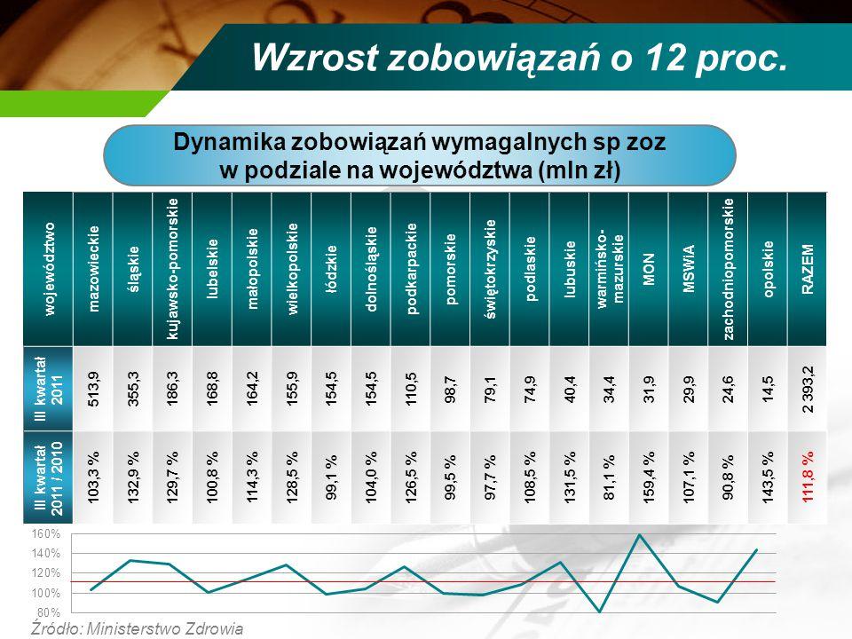 Wzrost zobowiązań o 12 proc. Źródło: Ministerstwo Zdrowia województwo mazowieckie śląskie kujawsko-pomorskie lubelskie małopolskie wielkopolskie łódzk