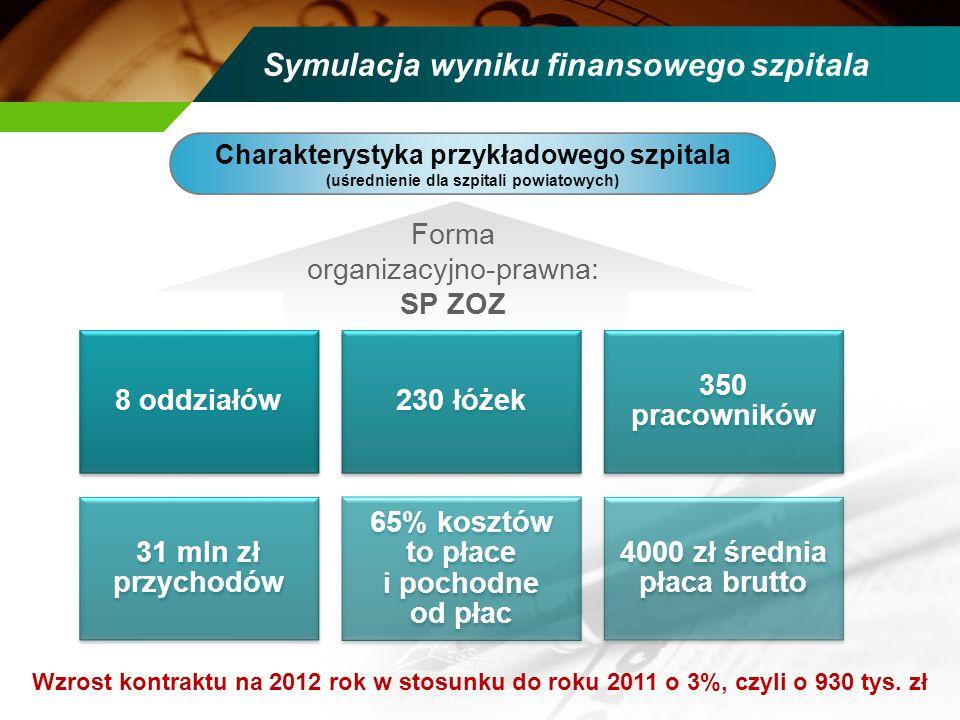 Symulacja wyniku finansowego szpitala Charakterystyka przykładowego szpitala (uśrednienie dla szpitali powiatowych) Forma organizacyjno-prawna: SP ZOZ