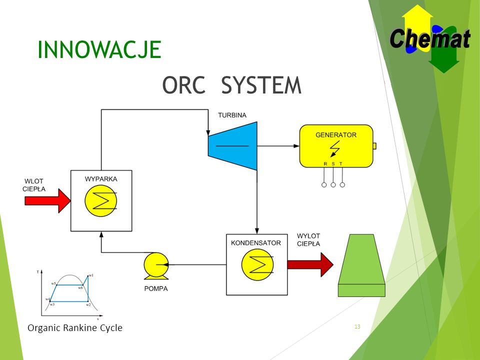 INNOWACJE ORC SYSTEM Organic Rankine Cycle 13