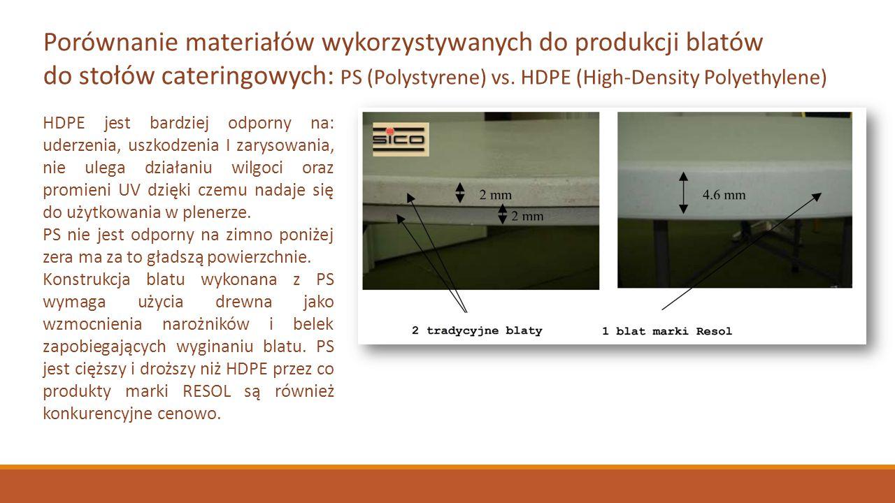 Porównanie materiałów wykorzystywanych do produkcji blatów do stołów cateringowych: PS (Polystyrene) vs. HDPE (High-Density Polyethylene) HDPE jest ba