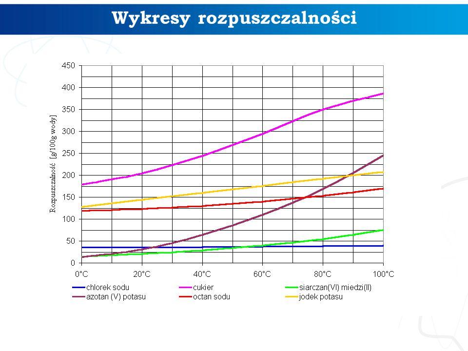 Wykresy rozpuszczalności