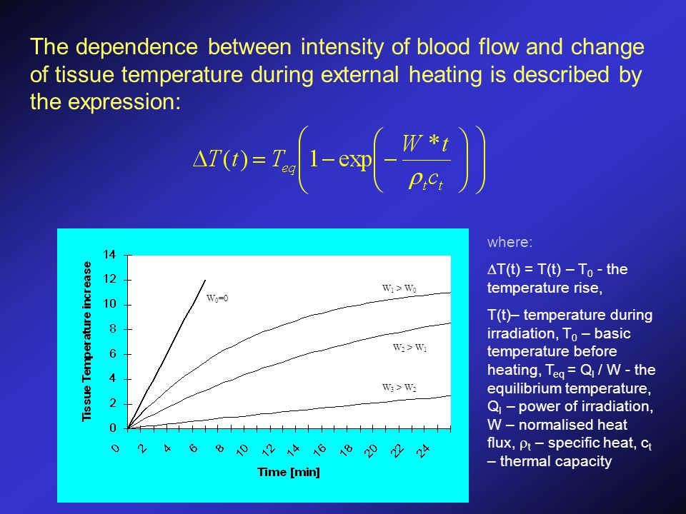 W 0 =0 W 1 > W 0 W 2 > W 1 W 3 > W 2 The dependence between intensity of blood flow and change of tissue temperature during external heating is described by the expression: where:  T(t) = T(t) – T 0 - the temperature rise, T(t)– temperature during irradiation, T 0 – basic temperature before heating, T eq = Q I / W - the equilibrium temperature, Q I – power of irradiation, W – normalised heat flux,  t – specific heat, c t – thermal capacity