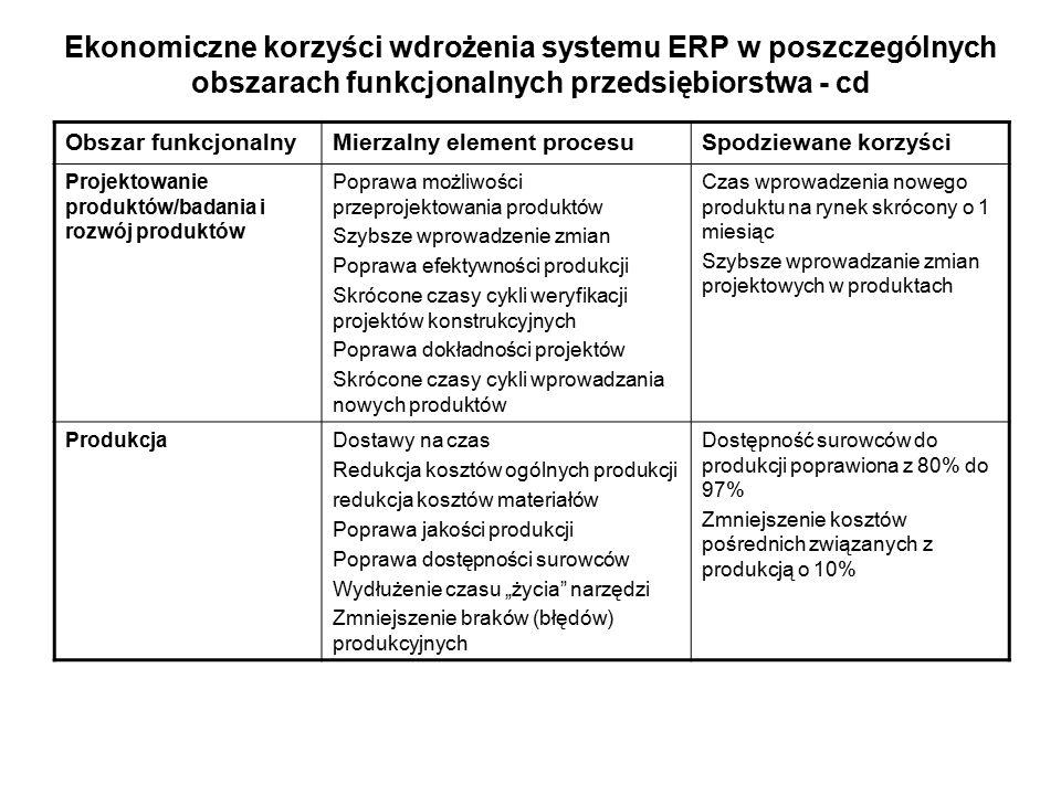 Ekonomiczne korzyści wdrożenia systemu ERP w poszczególnych obszarach funkcjonalnych przedsiębiorstwa - cd Obszar funkcjonalnyMierzalny element proces