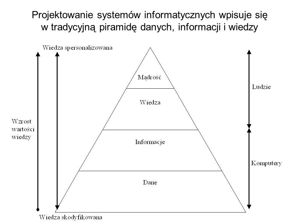 Na proces projektowania systemu informacyjnego trzeba spojrzeć także właściwie lokując poszczególne perspektywy w ujęciu czasowym Wizjaistrategia Pers