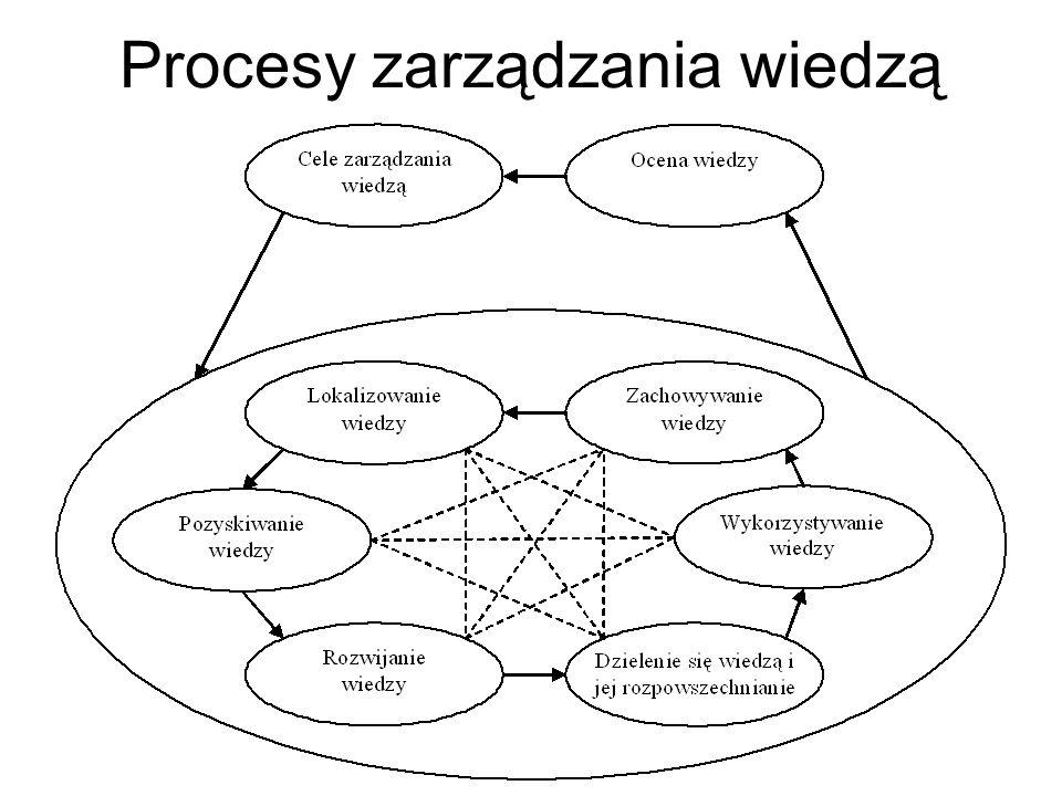 Ważna jest przy tym problematyka zarządzania wiedzą