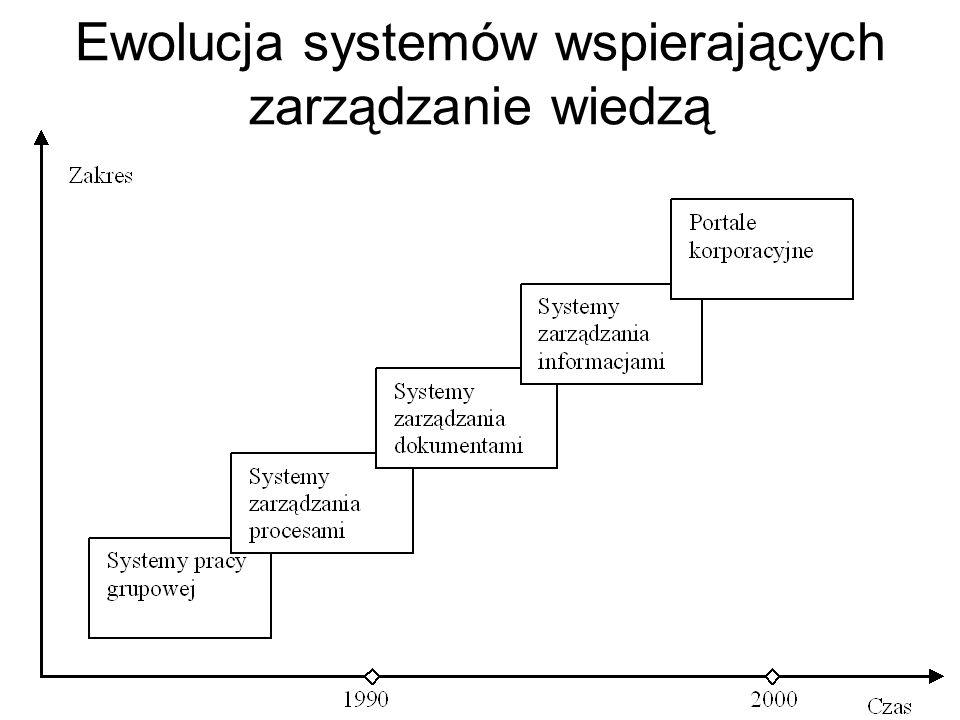 Schemat procesu dzielenia się wiedzą