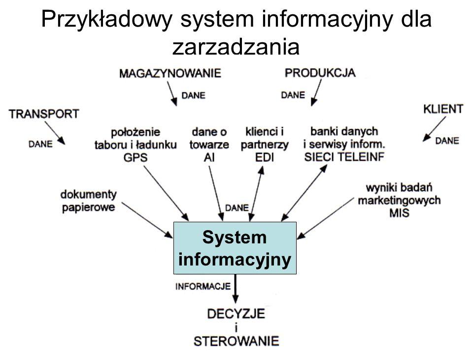 Budowa systemu informacyjnego Tu się lokuje czynnik ludzki Właściwe uwzględnienie czynnika ludzkiego stanowi istotę antropocentrycznego podejścia do n