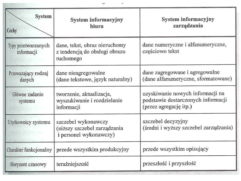 Pozostałe kryteria klasyfikacji oraz typy systemów informa- cyjnych