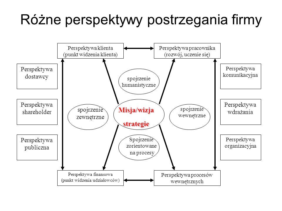 Obszary zastosowań systemów wspomagających zarządzanie