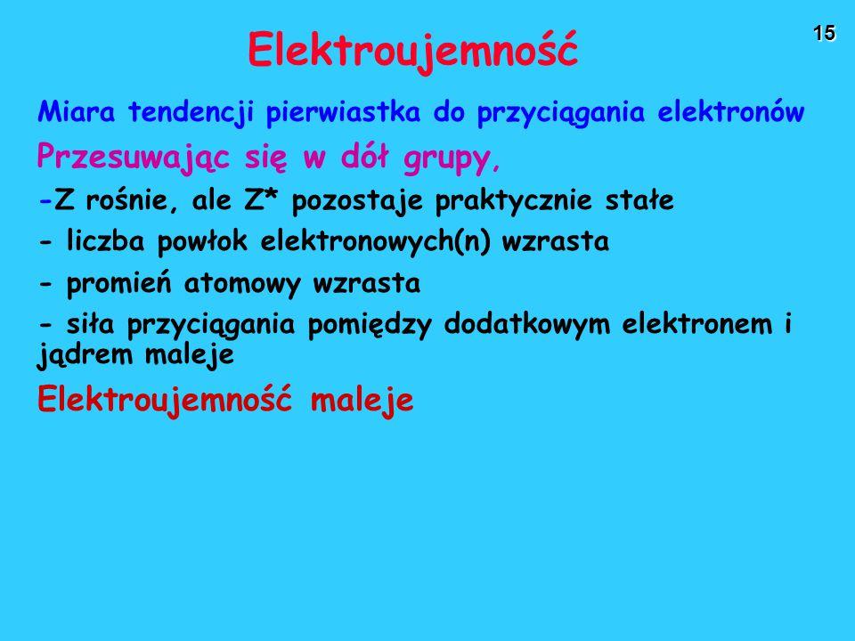 15 Elektroujemność Miara tendencji pierwiastka do przyciągania elektronów Przesuwając się w dół grupy, -Z rośnie, ale Z* pozostaje praktycznie stałe - liczba powłok elektronowych(n) wzrasta - promień atomowy wzrasta - siła przyciągania pomiędzy dodatkowym elektronem i jądrem maleje Elektroujemność maleje