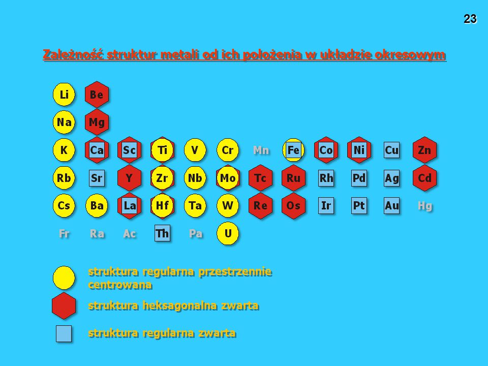 23 Zależność struktur metali od ich położenia w układzie okresowym struktura regularna przestrzennie centrowana struktura heksagonalna zwarta struktura regularna zwarta