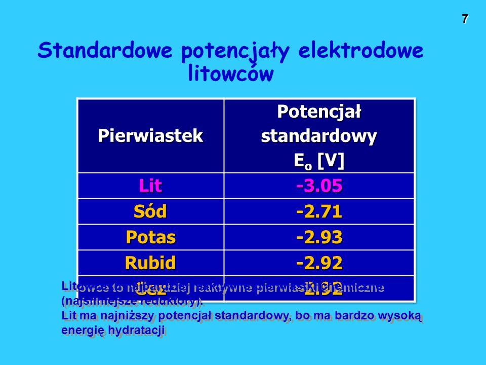 28 Wodorki jonowe Wodorki grupy 1A i 2A.