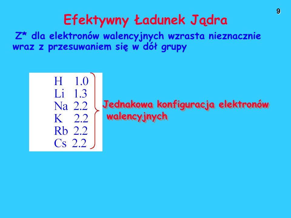 9 Efektywny Ładunek Jądra Z* dla elektronów walencyjnych wzrasta nieznacznie wraz z przesuwaniem się w dół grupy Jednakowa konfiguracja elektronów walencyjnych Jednakowa konfiguracja elektronów walencyjnych